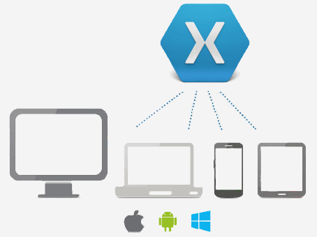C# Cross-Platform Development (Xamarin/Visual Studio) | // ThomasWeller