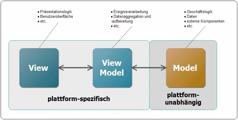 MVVM_simple
