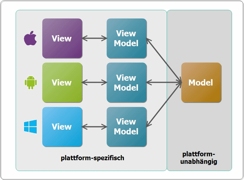 MVVM_multiplatform_unmodified